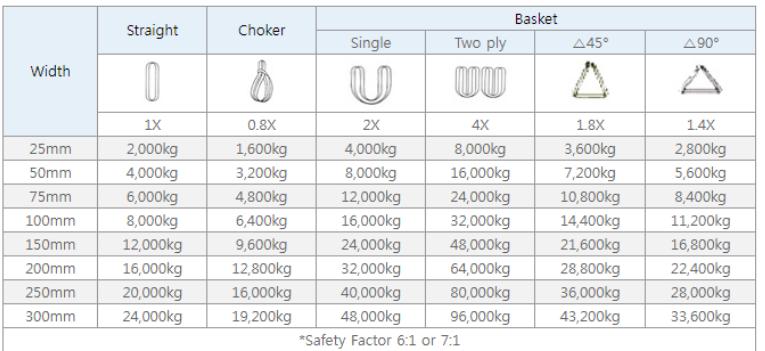 Bảng Datasheet Thông Số Cáp Vải Cẩu Hàng bản dẹp
